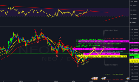 NEOUSD: neousd long. 100x margin trading. 2 targets