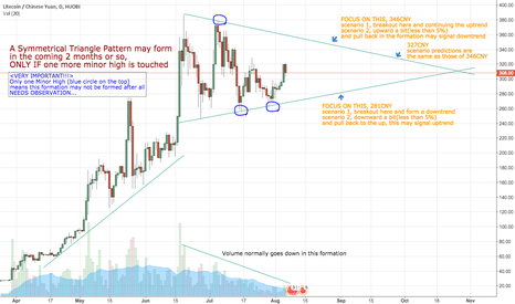 LTCCNY: LTCCNY may form a Symmetrical Triangle, just one minor high away