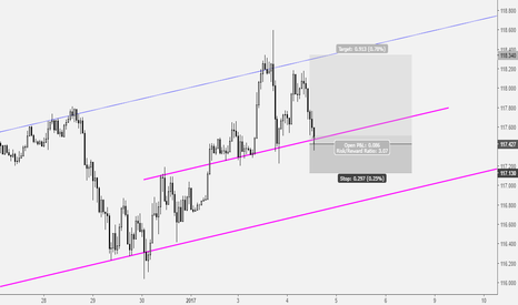 USDJPY: USDJPY: Short Term Buy Opportunity Based on Median Line Analysis