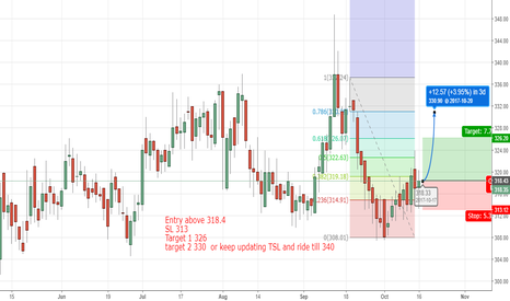 MARICO: Marico Long based on S&R
