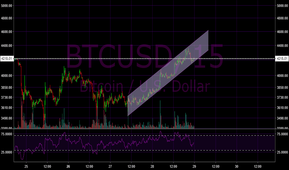 BTCUSD: Another ascending channel for bitcoin