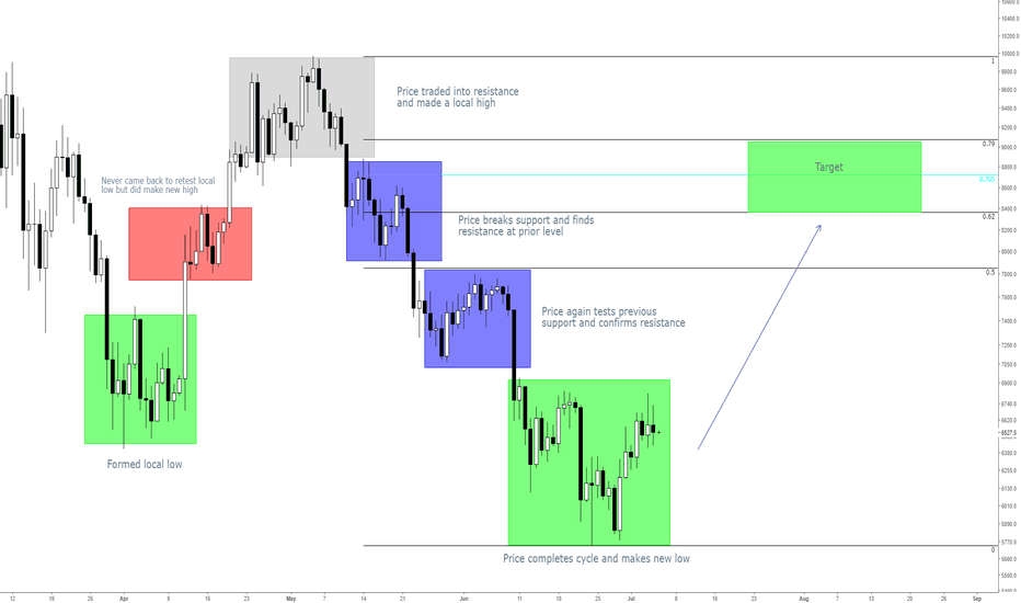 XBTUSD: ICT Sell Model Complete - Bitcoin to 8400!