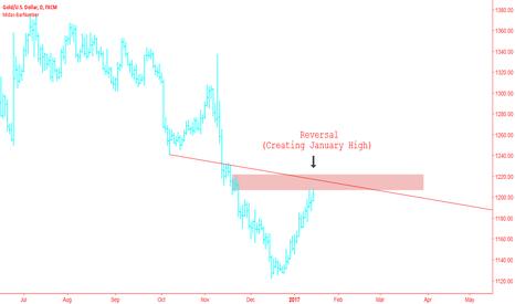 XAUUSD: Gold - Sell Signal