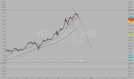 BTCUSD: Short Bitcoin.  Nothing goes up forever.