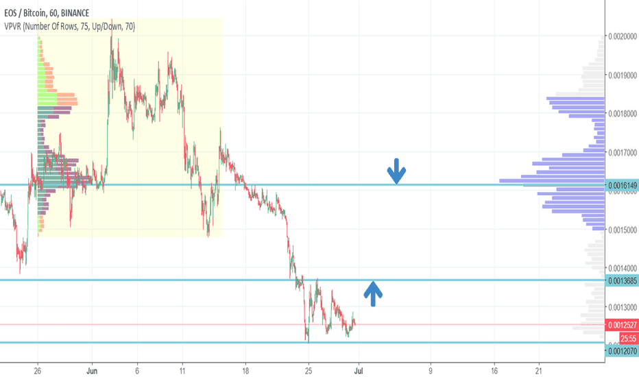 EOSBTC: EOSBTC long with a good risk:reward