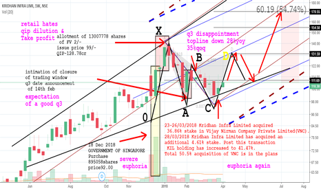 KRIDHANINF: The news bubble to a Bear gartley formation