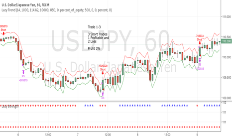 USDJPY: June Trade 1-3 USDJPY (Profit 3%)