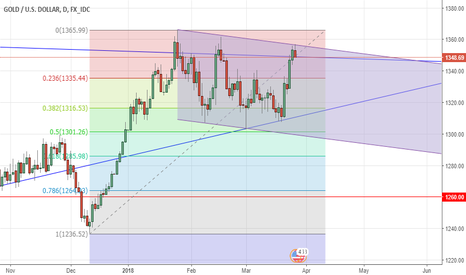 XAUUSD: XAUUSD_Bearish Channel
