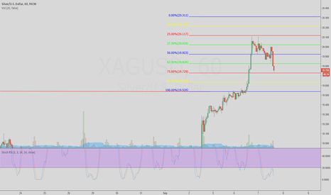XAGUSD: Long Silver on the pullback