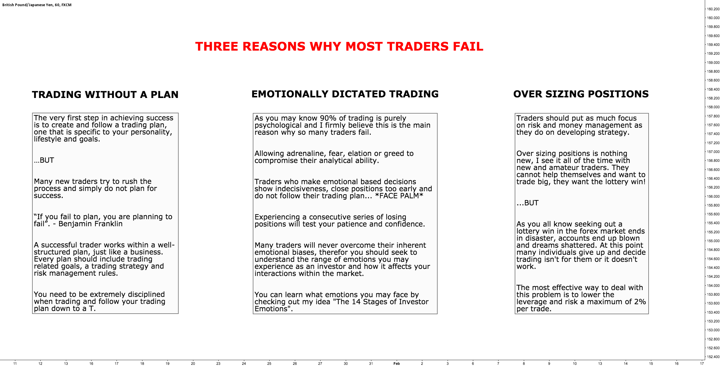 Three Reasons Why Most Traders Fail
