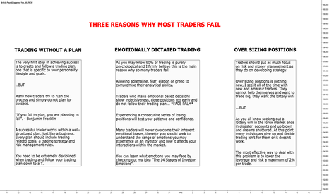 GBPJPY: Three Reasons Why Most Traders Fail