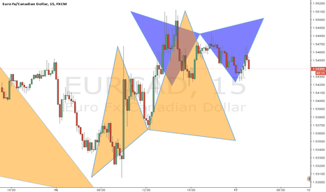 EURCAD: gartley pattern