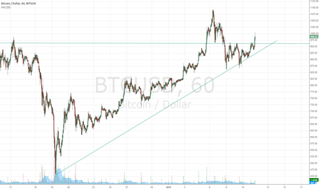 BTCUSD: Ascending triangle breaktrough