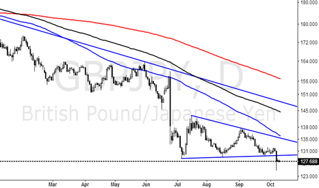 GBPJPY: Strong to see more pounds against the yen.