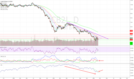 CB2!: Brent Near-Term Outlook