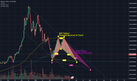 BTCUSDT: Possible Reversal Zones