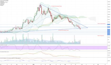 ETHUSD: $ETH/USD | Обзор рынка