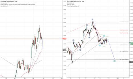 EURNZD: Possible Sell set up on EURNZD