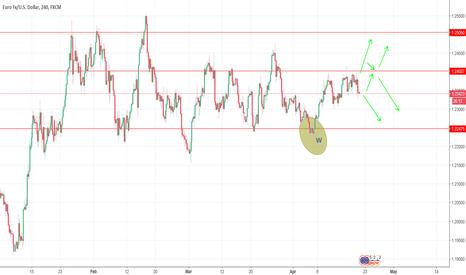 EURUSD: 4hr eurusd chart