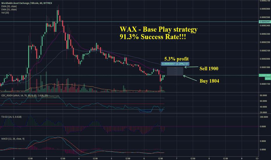 WAXBTC: WAX - Base Play Strategy 91.3% SuccessRate!!