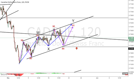 CADCHF: CADCHF don't sell now, there is one more wave to upside !