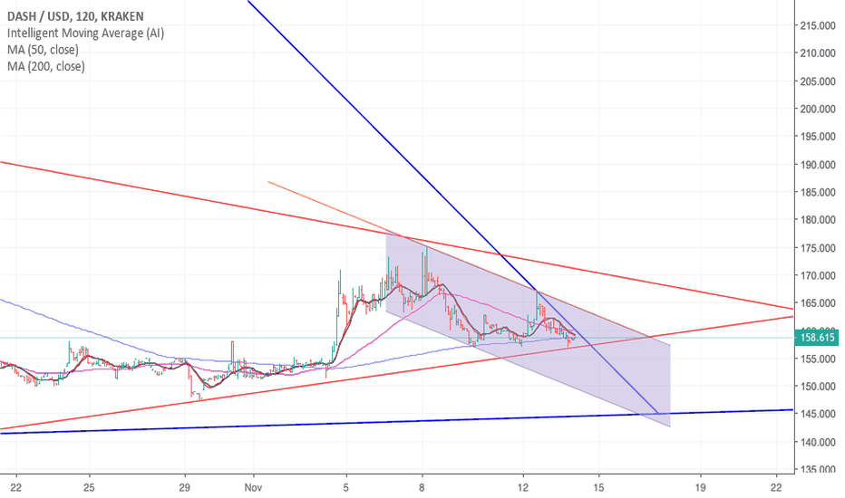 DASHUSD: Dash in another downward channel