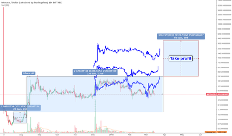 MCOUSD: MCO 1000%+ opportunity! FRACTALS SAY UP!