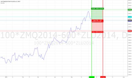 100*ZMQ2014-600*ZLU2014: SoyMeal Soy Oil Spread