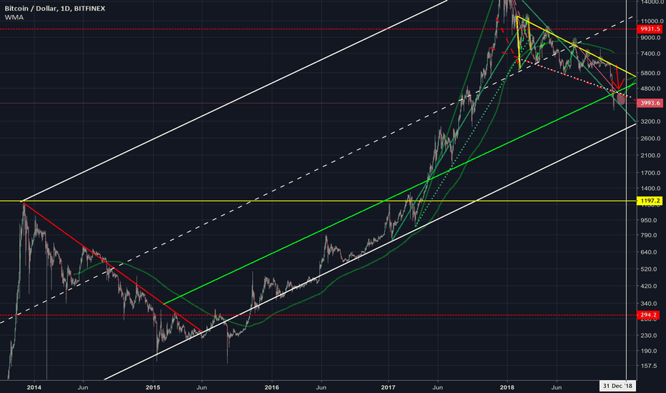 BTCUSD: Bitcoin's long-term support line hovers near $3000