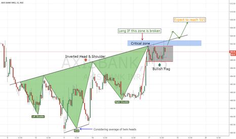 AXISBANK: AXIS BANK   Bulls taking control ???