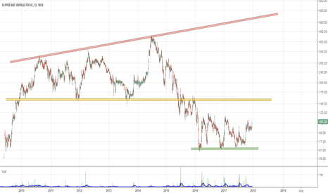 SUPREMEINF: Positional Long|  T1:150 | T2: 600+