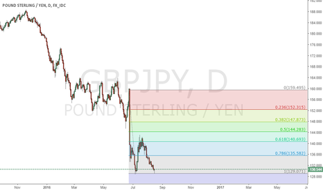 GBPJPY: most likely outcome of the GJ