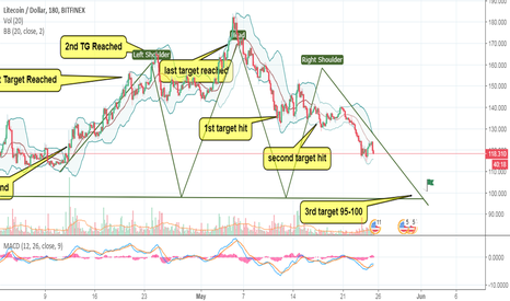 LTCUSD: $LTC Want to go $90 in Next 15 days.. here is why