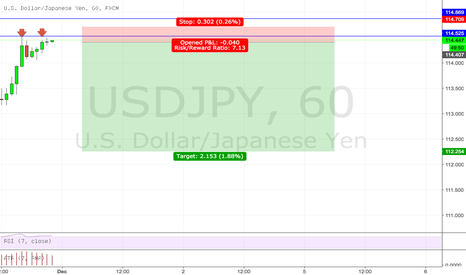 USDJPY: USDJPY Short on 15 min