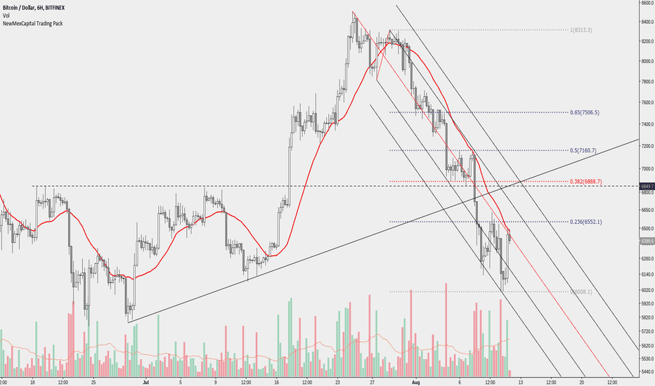BTCUSD: We bought the dip but where do we sell?
