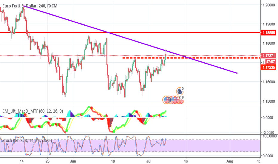 EURUSD: EUR/USD Possibility