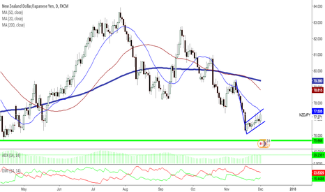 NZDJPY: NZDJPY D TECHNICAL ANALYSIS