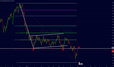 AUDJPY: audjpy bearflag and 23 fib