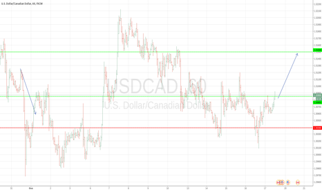 USDCAD: Покупка луня USDCAD BUY AT 1.3085