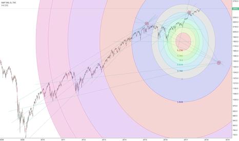 SPX: S&P 500 crash next year — 1500