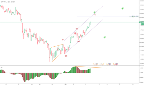 GBPJPY: GBPJYP  focus on higher menuju Wave A
