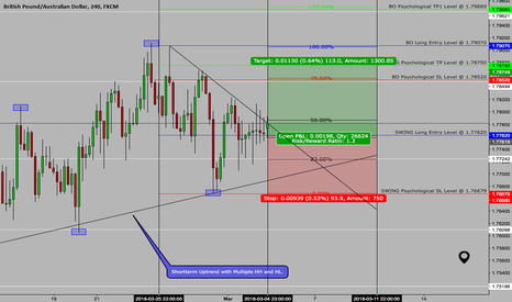 "GBPAUD: >> GBPAUD <<  March 5th  >> Long ""Swing"" Setup <<"