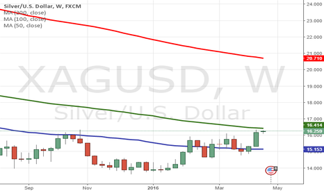 XAGUSD: Close Watch on Silver 16.42
