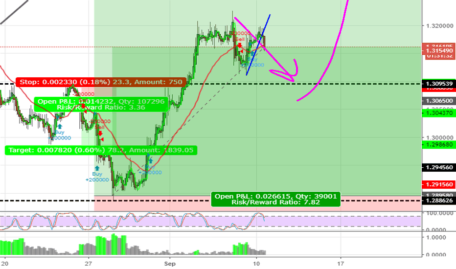 USDCAD: USDCAD Running the sell back to the .382