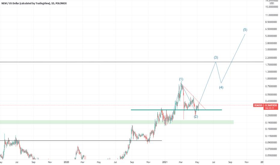 xem btc tradingview