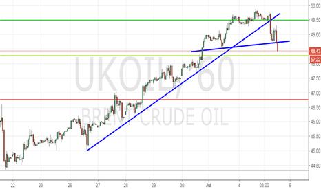 UKOIL: Sell Brent Oil for $47.70