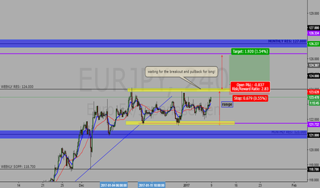 EURJPY: possible long EURJPY 4h