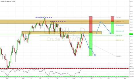 USOIL: SHORT opportunitty on $USOIL