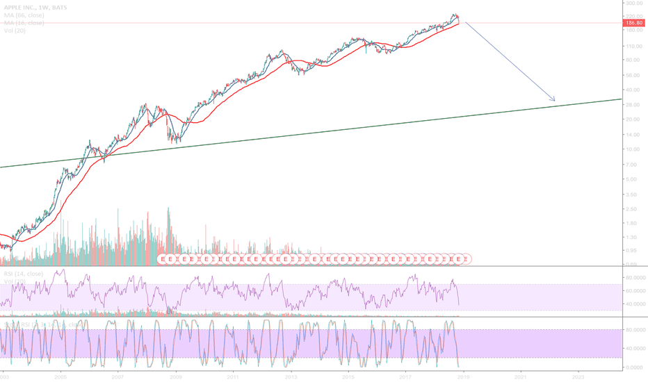 AAPL: A long way down