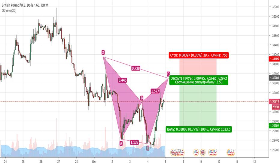 GBPUSD: GBP/USD SHORT!!!